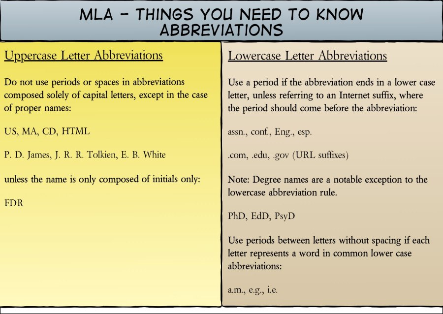 MLA Need to Know-Abbreviations 1